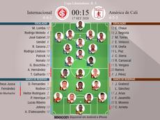Escalações de Internacional e América de Cali para 3º rodada da Libertadores. BeSoccer