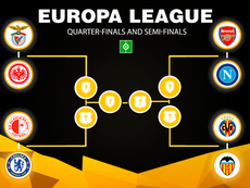 The Europa League quarter-final draw has been made. BESOCCER