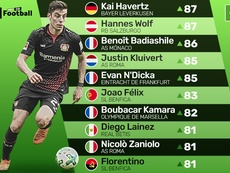 Futbolistas con gran proyección menores de 20 años que aún no están en un equipo grande. BeSoccer
