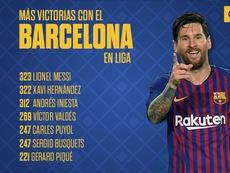 Leo Messi, historia viva del Barça. BeSoccer