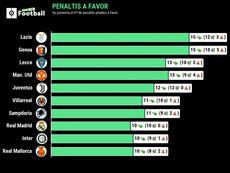 Tres equipos italianos, los que más penaltis han lanzado. BeSoccer