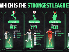 The ELO value for each of the top five European leagues is analysed. BeSoccer