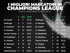 I 4 marcatori più efficienti in Champions League. ProFootballDB