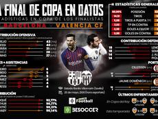 Los datos de la gran final de la Copa del Rey. BeSoccer