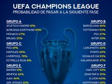 probabilidades de clasificación en la Champions League. BeSoccer