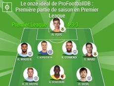 Le onze idéal de ProFootballDB : Première partie de saison en Premier League. BeSoccer