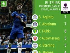 Le classement des meilleurs buteurs de Premier League 2019-2020. AFP