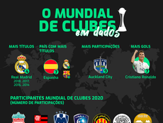 O Mundial de Clubes em dados. BeSoccer
