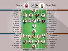 Onces confirmados del Tijuana-Tigres de la jornada 9 de Liga. BeSoccer
