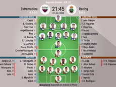 Onces del Extremadura-Racing. BeSoccer