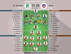 Onces oficiales del Nacional-Junior, partido de la última jornada del cuadrangular. BeSoccer