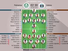 Onces oficiales del Palmeiras-Gremio, partido de vuelta de cuartos de la Libertadores 2019. BeSoccer
