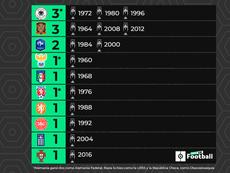 Palmarés de la Eurocopa: todos los campeones. ProFootballDB