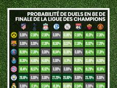 Probabilités 8èmes de finale Ligue des champions 2018-19. BeSoccer