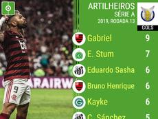 Os artilheiros do Brasileirão 2019. BeSoccer