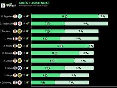 Los 10 jugadores que más goles y asistencias han producido tras la pandemia. BeSoccer