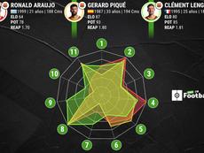 Araújo cumple con creces. ProFootballDB