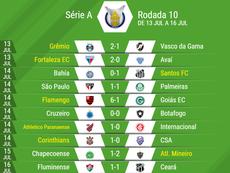 Resumo da 10º rodada do Brasileirão. Twitter @Palmeirenses_