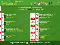 La goleada del Córdoba, la mejor noticia. BeSoccer