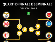 Sorteggio Europa League. Goal