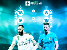 De Bruyne and Benzema, kings of goals and assists. BeSoccer