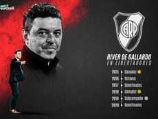 Factor Gallardo en River. ProFootballDB