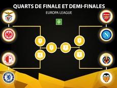 Voici les affiches des quarts de finale de la Ligue Europa. AFP