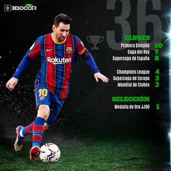 Messi y Cristiano palmarés, 20/04/2021