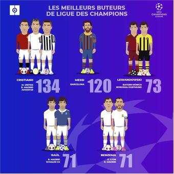 Les meilleurs buteurs de Ligue des Champions, 14/09/2021