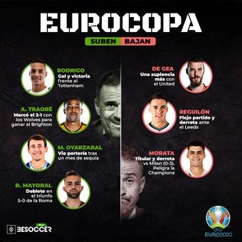 Eurocopa Suben Bajan 2, 10/05/2021