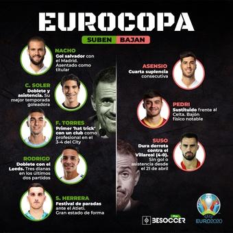 Eurocopa suben y bajan 3, 17/05/2021