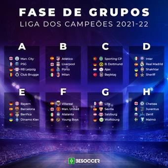 Fase de Grupos Liga dos Campeões 2021-22, 26/08/2021