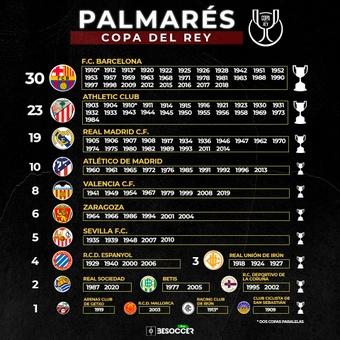 Palmarés Copa del Rey, 16/04/2021