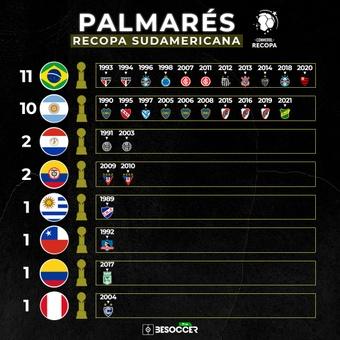 Palmarés Recopa Sudamericana, 15/04/2021