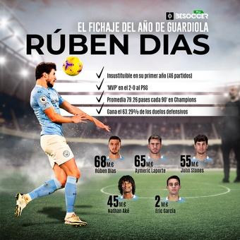 Rubén Dias, el fichaje del año de Guardiola, 05/05/2021