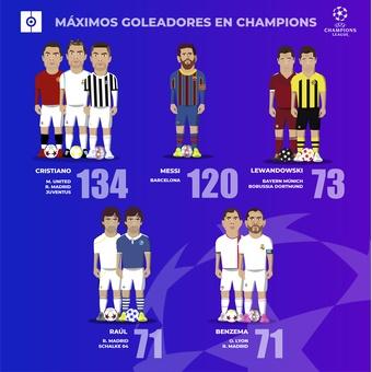 Máximos goleadores en Champions, 14/09/2021