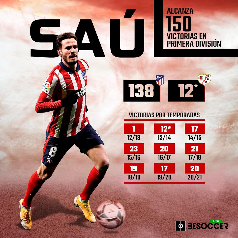 Saúl 150 victorias Primera División