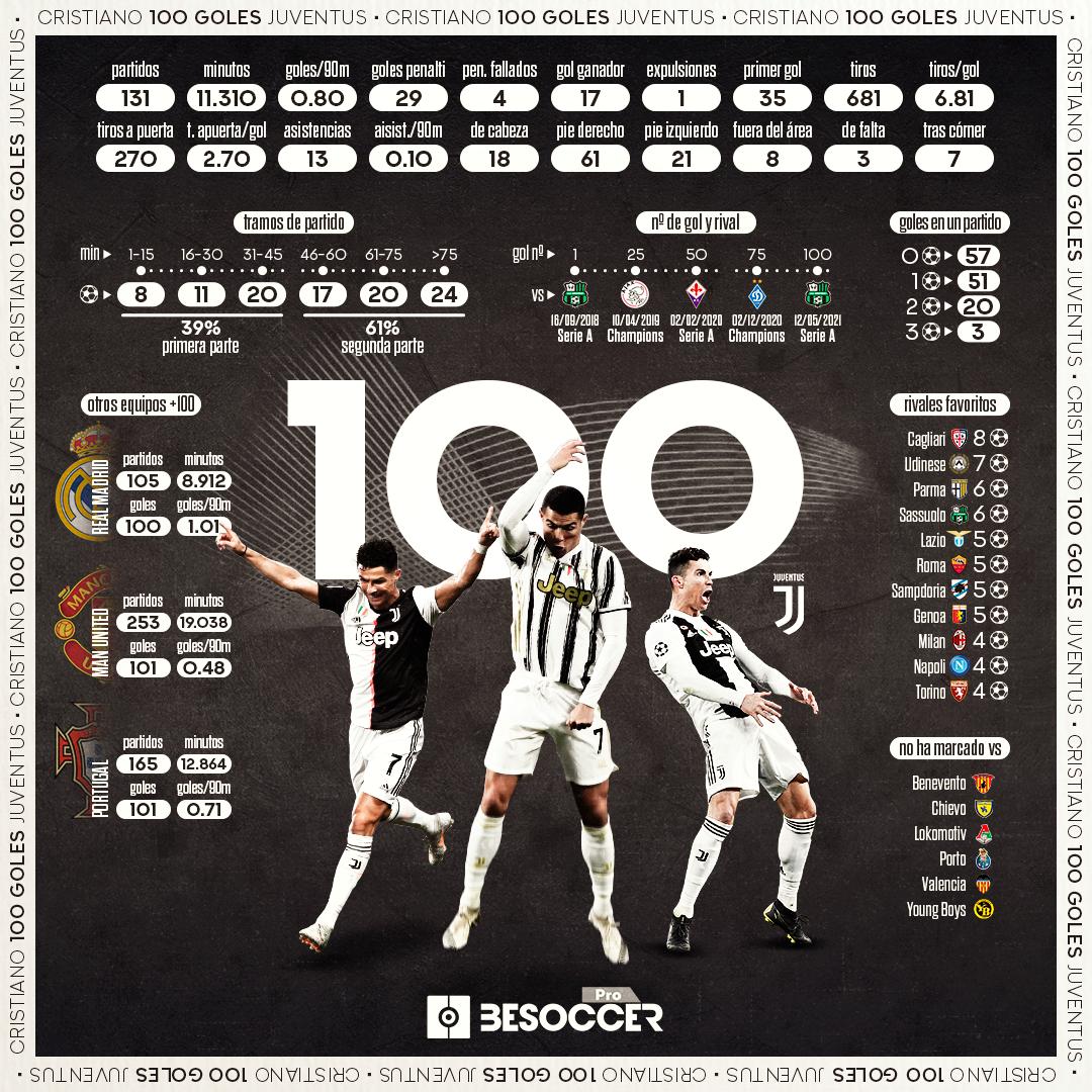 Cristiano 100 goles Juve