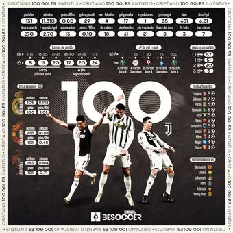 Cristiano 100 goles Juve, 13/05/2021