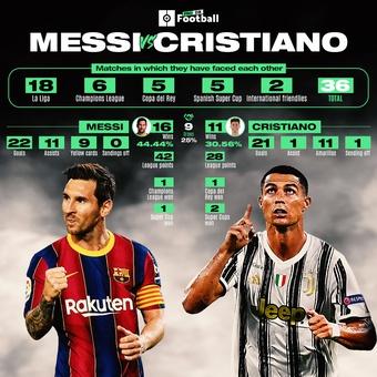 Enfrentamientos Messi vs CR7, 09/12/2020