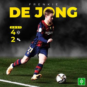 De Jong en 2021, 28/01/2021