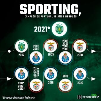 El Sporting, campeón de portugal 19 años después, 12/05/2021