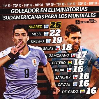 Goleador en eliminatorias sudamericanas mundiales, 03/06/2021