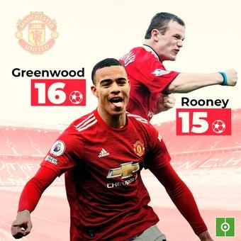 Greenwood supera a Rooney, 09/05/2021