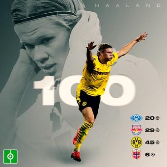 Haaland: 100 goles profesional, 06/03/2021