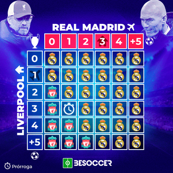 Resultados Liverpool - Real Madrid, 14/04/2021