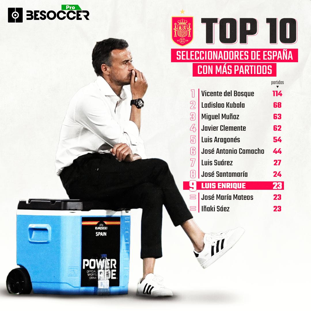 Luis Enrique, Top 10 más partidos con España