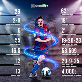14 años del gol maradoniano de Messi, 18/04/2021