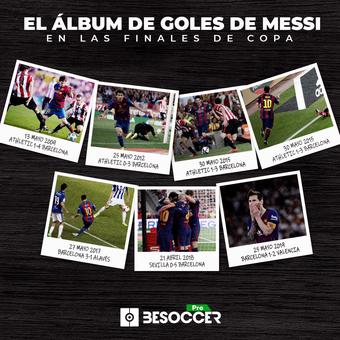 Goles de Messi en finales de Copa, 16/04/2021