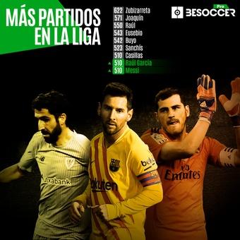 Messi alcanza a Casillas Y Raul Garcia, 15/03/2021